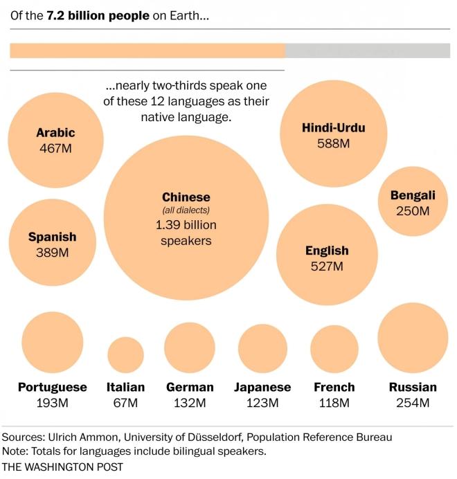 اللغة العربية هي اللغة الرابعة الأكثر انتشارا في العالم اذ ان عدد متحدثيها يبلغ الأربع مئة وسبعة وستون مليونا