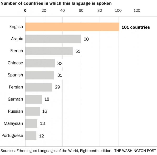 اللغة العربية تستخدم في 60 دولة في العالم